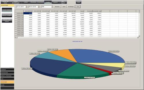 Umsatzstatistik kasse handel, kasse gastronomie, ticketkasse,  kassensysteme, kassensoftware, kassensystem, kassen