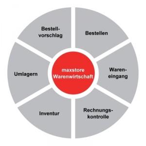 Maxstore WEB Warenwirtschaft