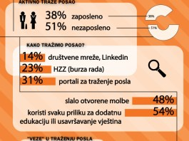 Posao.hr infografika