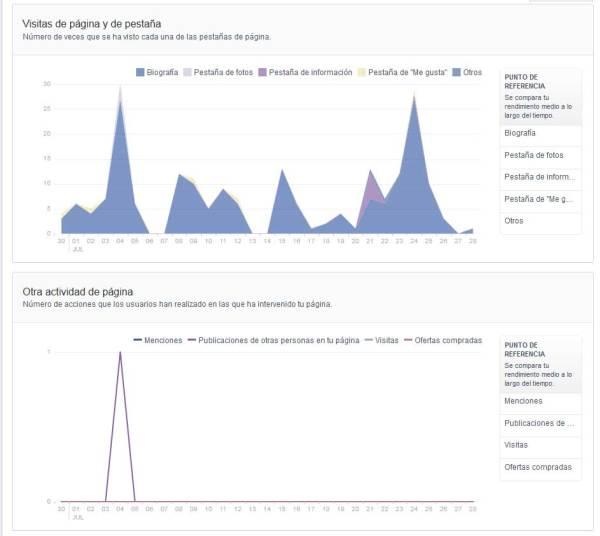 Facebook estadisiticas de visitas a tu pagina