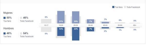 facebook perfil fans por sexo