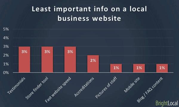lo-menos-importante-en-la web de un-negocio-local-pregunta2