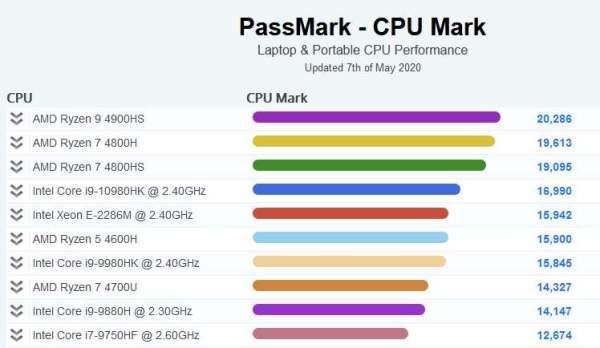 ranking procesadores para portatiles top ten