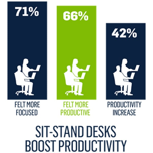 posidesk sit-stand desks boost productivity