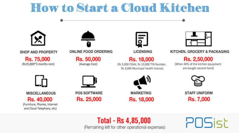 How To Start A Cloud Kitchen Restaurant In India A