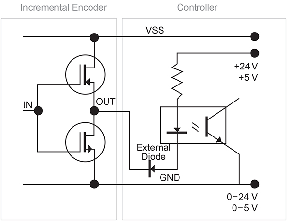 kubler encoder wiring diagram jellyfish digestive system incremental signals htl push pull or ttl rs422 npn controller replacement