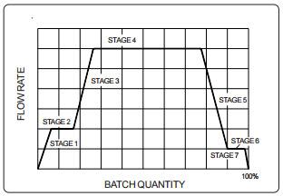 Diaphragm Digital Control Valves, Manufacturer, Supplier