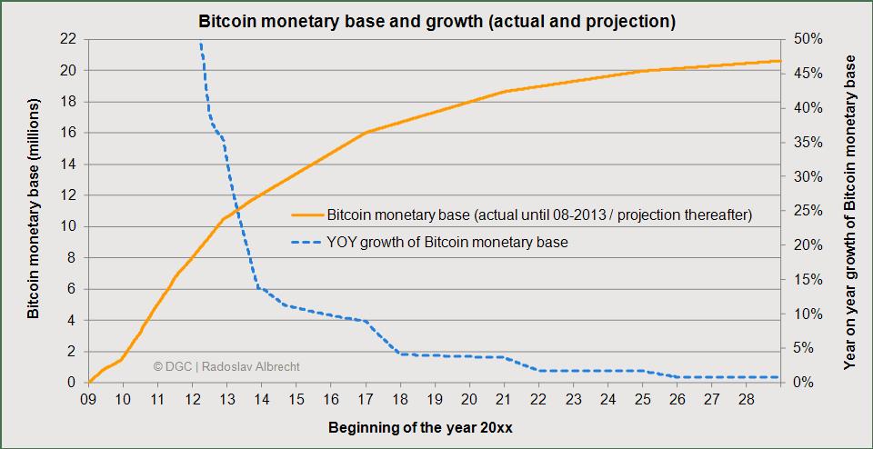 bitcoin-monetary-base