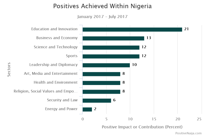 PositiveNaija Monthly Newsletter