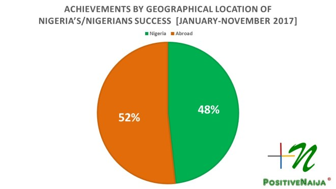 Geographical location of Nigerians