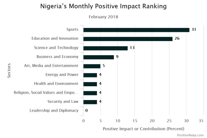 Positive news on Nigeria