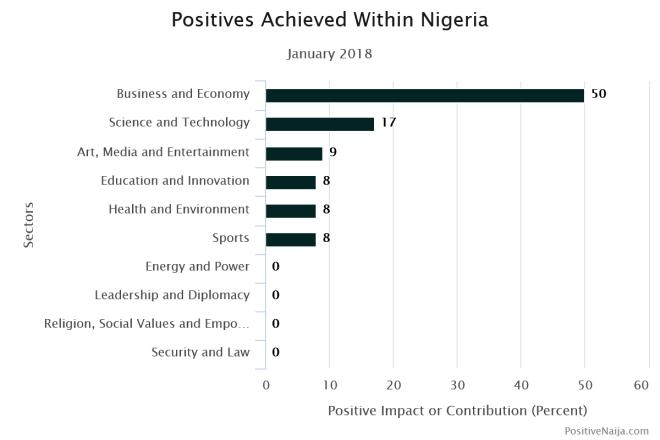 Nigeria, a good country