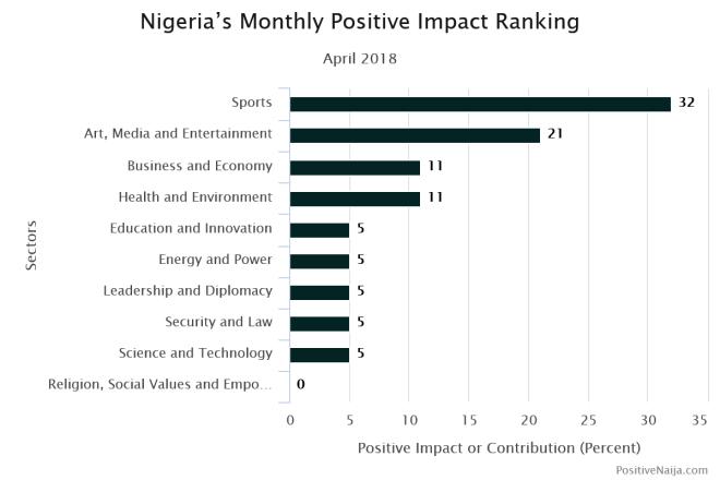events in Nigeria