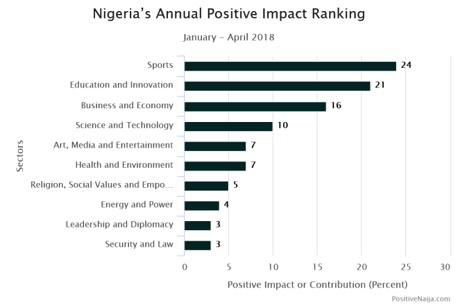 news about Nigeria