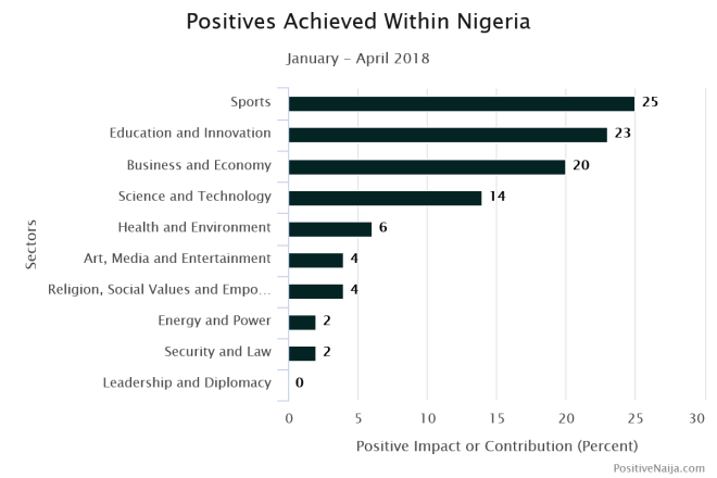 Nigerian stories