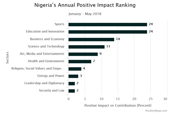 Good news in Nigeria