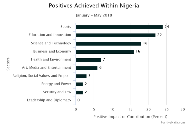 Nigerian good news