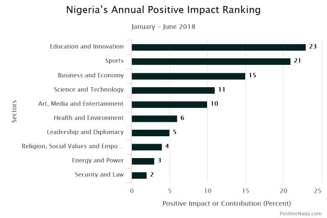 Nigeria and Nigerians
