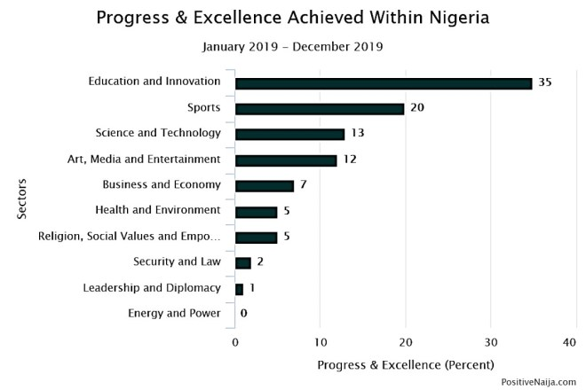 progress of Nigeria