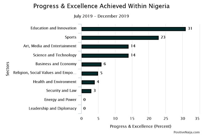 excellence of Nigerians in Nigeria