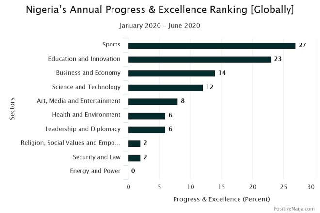 Excellence of Nigerians in 2020