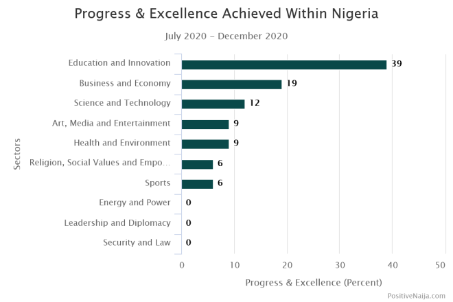 Progress acchieved within Nigeria between July - December 2020