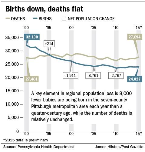 Pittsburgh's growth hampered by death rate, 'empty