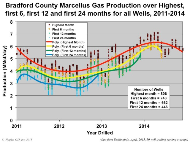 Marcellus Production Figure10