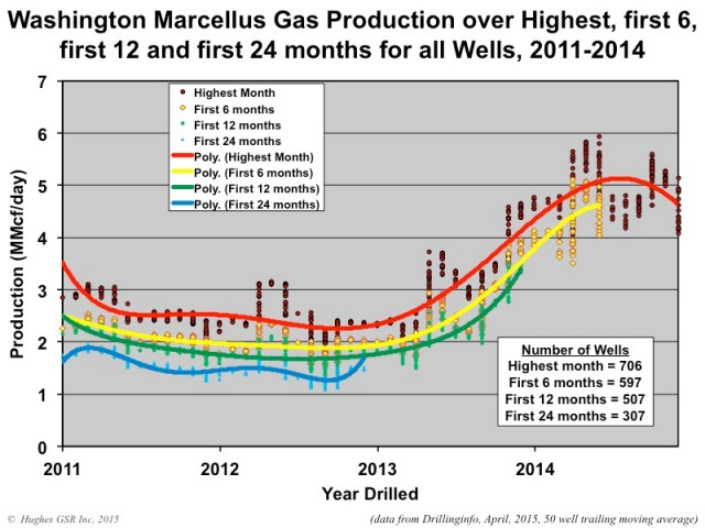 Marcellus Production Figure12
