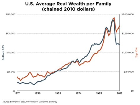 US-family-wealth-1917-2014