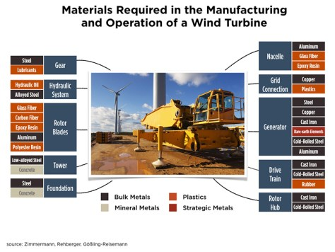 materials-wind-turbine