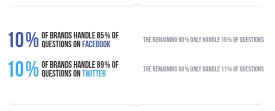 Socially Devoted Brands on Facebook and Twitter.
