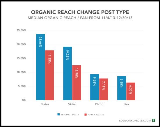 Facebook Drop Organic Reach