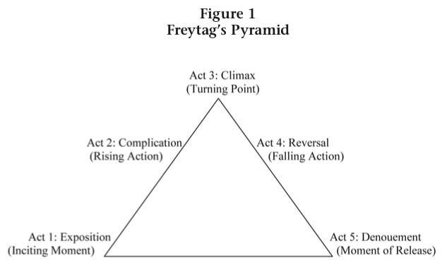 Drama Pyramide