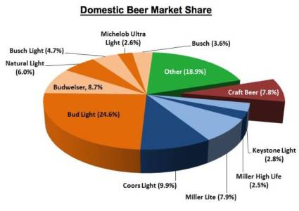 BeerShare