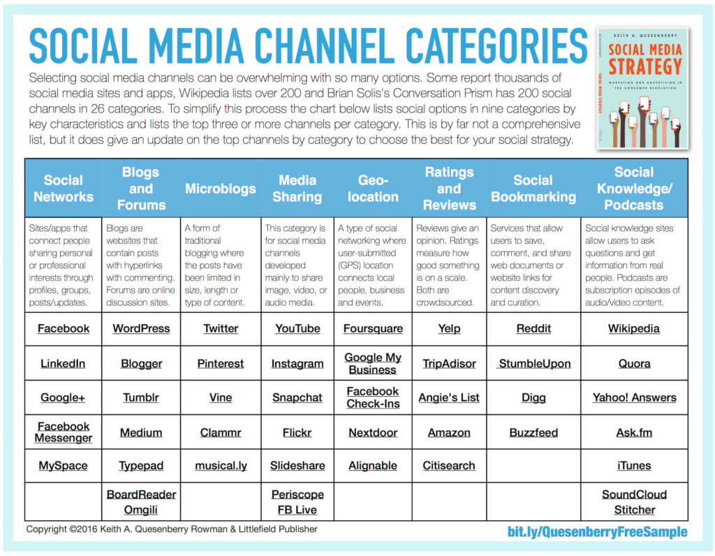 282 Top Social Media Strategy Tools And Resources By