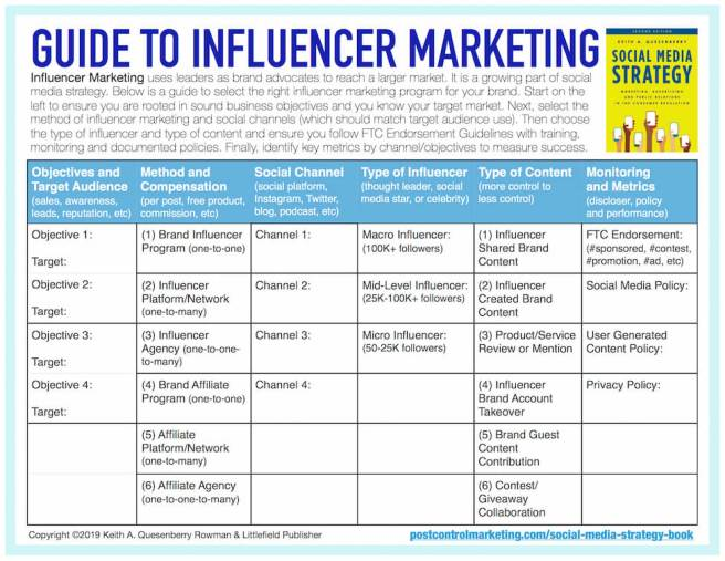 Guide to Influencer Marketing