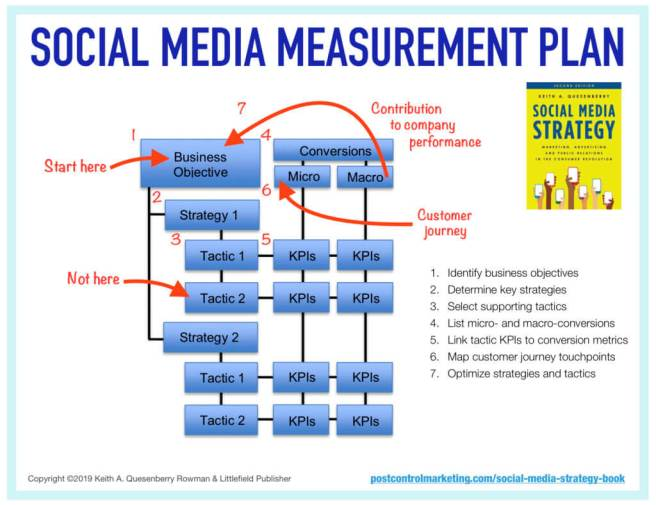 Social Media Strategy Measurement Plan for Marketing Advertising and PR