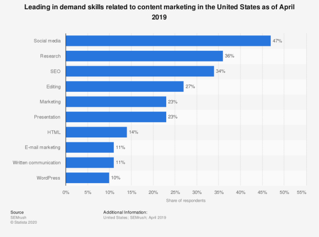 Social Media is the most Requested Skill in Content Marketing