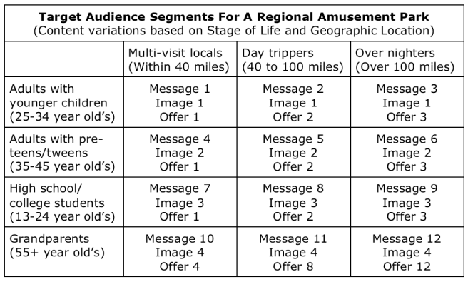 How to segment your social media and digital media target audiences