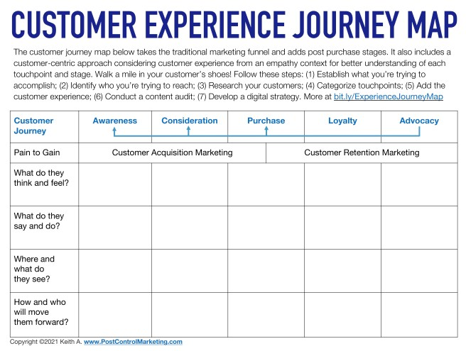 Customer Experience Journey Map Template