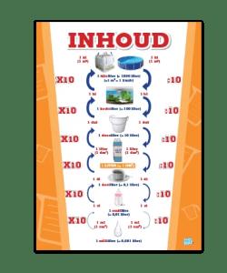 Poster in de Klas Inhoud Metriek Stelsel educatieve posters voor klas of thuis