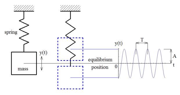What Is Vibration? - Colvin Curiosity