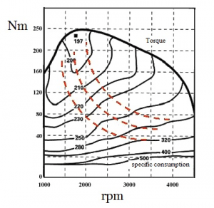 Fuel consumption analysis of motor vehicle
