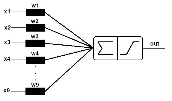 Error analysis of the results of multiplication by AND gate