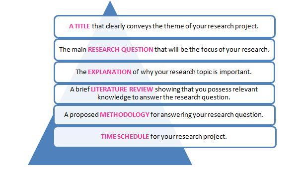 Research Project | Dissertations | Postgrad.com