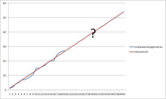 Betygsprogression med trendlinje över tid