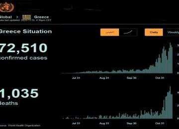 Η αδόκιμη έκφραση «αρνητικό ρεκόρ» για τα θύματα της πανδημίας