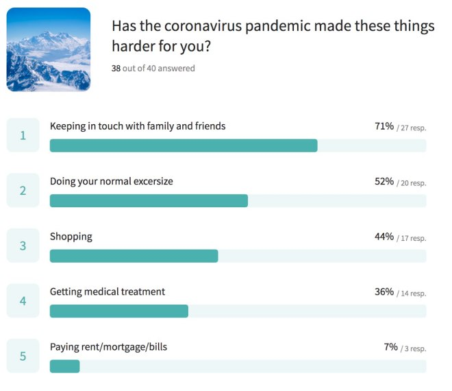 Bar graph shows the top 5 things that coronavirus has made harder for people