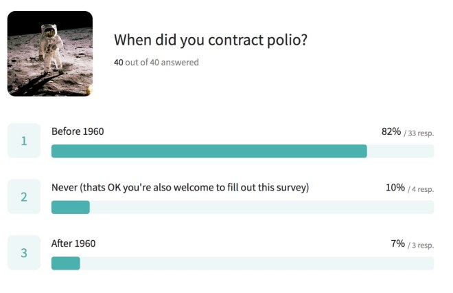 Bar graph shows numbers of people who had contracted polio before and after 1960.